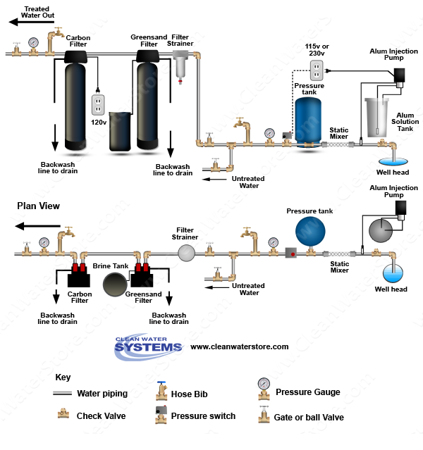 Alum Injector + Solution Tank > Static Mixer > Iron Filter - Greensand > Carbon Filter
