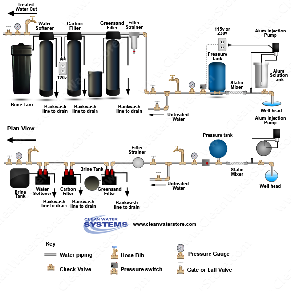 Alum Injector + Solution Tank > Static Mixer > Iron Filter - Greensand > Carbon Filter > Softener