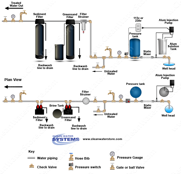 Alum Injector + Solution Tank > Static Mixer > Iron Filter - Greensand > Sediment Filter