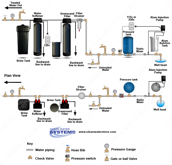 Alum Injector + Solution Tank > Static Mixer > Iron Filter - Greensand > Softener