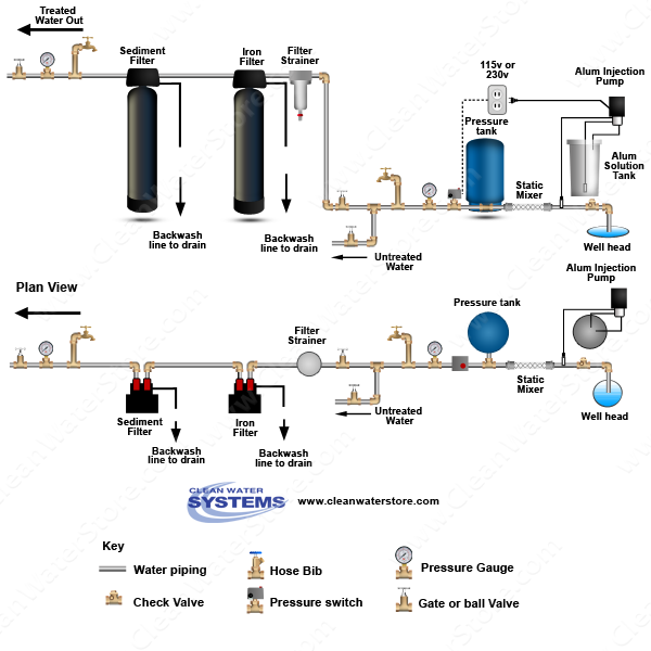 Alum Injector + Solution Tank > Static Mixer > Iron Filter - Pro-OX > Sediment Filter