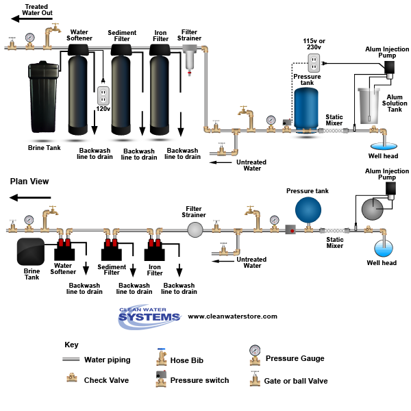 Alum Injector + Solution Tank > Static Mixer > Iron Filter - Pro-OX > Sediment Filter > Softener
