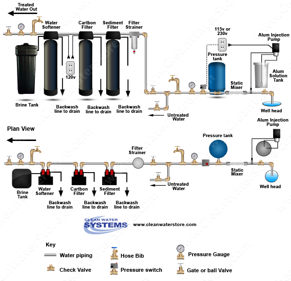 Alum Injector + Solution Tank > Static Mixer > Sediment Filter > Carbon Filter > Softener