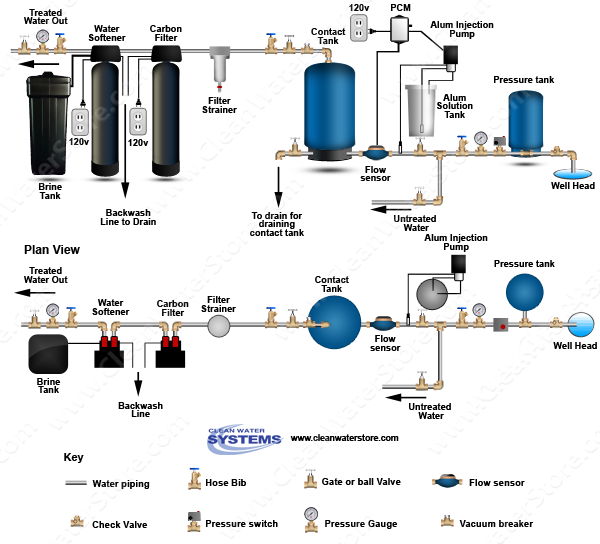 Alum Injector + Solution Tank > PRP > Contact Tank > Carbon Filter > Softener