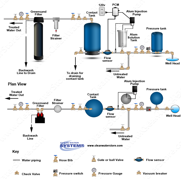 Alum Injector + Solution Tank > PRP > Contact Tank > Iron Filter - Greensand