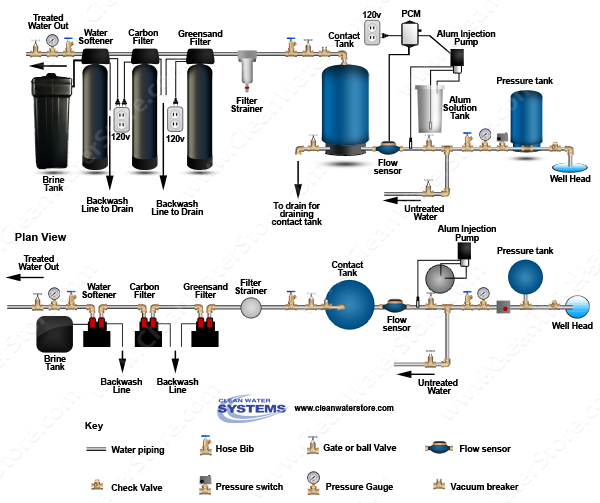 Alum Injector + Solution Tank > PRP > Contact Tank > Iron Filter - Greensand > Carbo