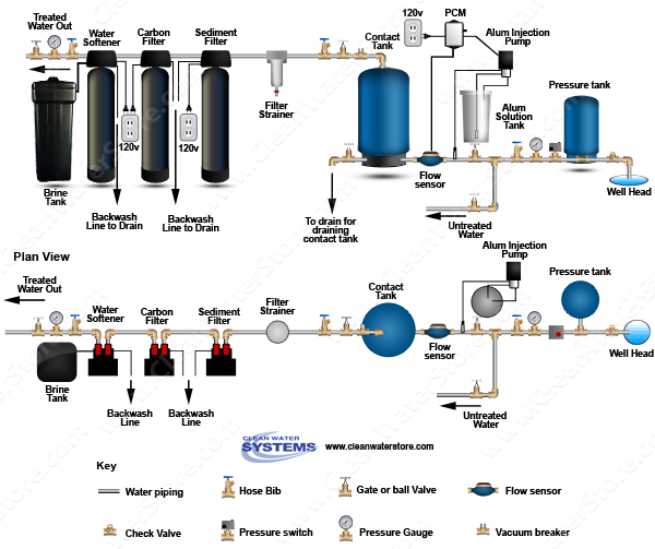 Alum Injector + Solution Tank > PRP > Contact Tank > Sediment Filter > Carbon Filter