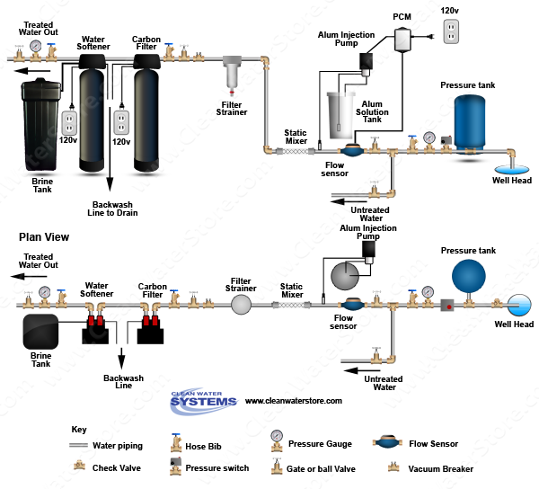 Alum Injector + Solution Tank > PRP > Static Mixer > Carbon Filter > Softener