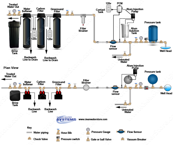 Alum Injector + Solution Tank > PRP > Static Mixer > Iron Filter - Greensand > Carbo