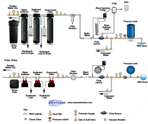 Alum Injector + Solution Tank > PRP > Static Mixer > Iron Filter - Greensand > Sedim
