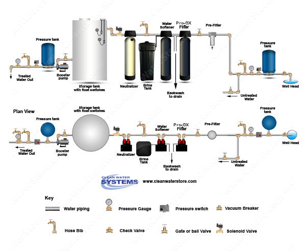 Calcite Neutralizer > Iron Filter - Pro-OX > Softener > Storage Tank