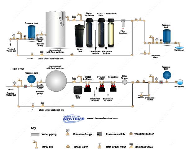 Calcite Neutralizer > Iron Filter - Pro-OX > Softener > Storage Tank > Clean Water Backwash