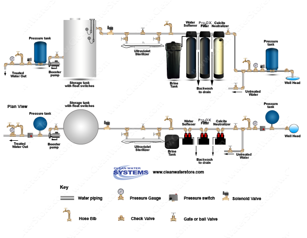 Calcite Neutralizer > Iron Filter - Pro-OX > Softener > UV > Storage Tank