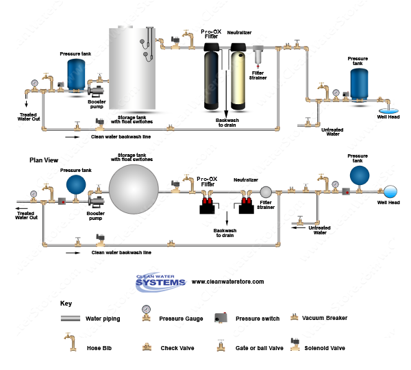 Calcite Neutralizer > Iron Filter - Pro-OX > Storage Tank > Clean Water Backwash > No Pressure Tank