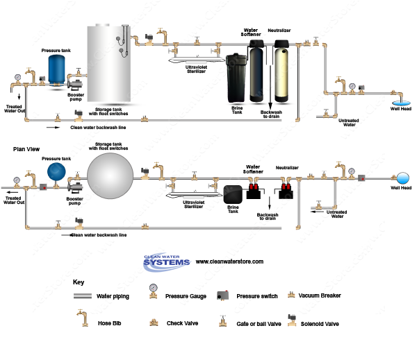 Calcite Neutralizer > Softener > UV > Storage Tank > Clean Water Backwash > No Pressure Tank