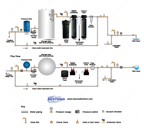 Carbon Backwash Filter > BB10 25/1  > Softener > UF > Storage Tank > Clean Water Backwash > No Press
