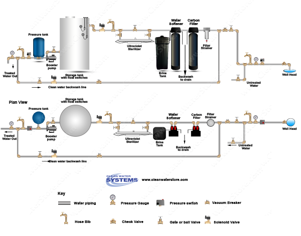 Carbon Backwash Filter > BB10 25/1  > Softener > UF > UV > Storage Tank > Clean Water Backwash > No