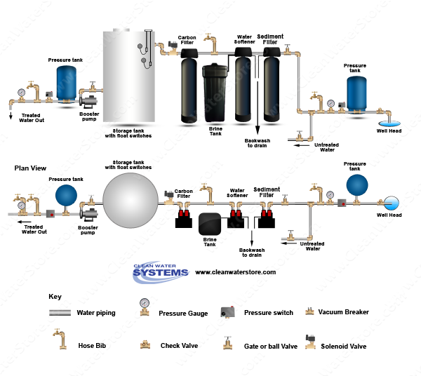 Carbon Backwash Filter > Sediment Filter > Softener > Storage Tank