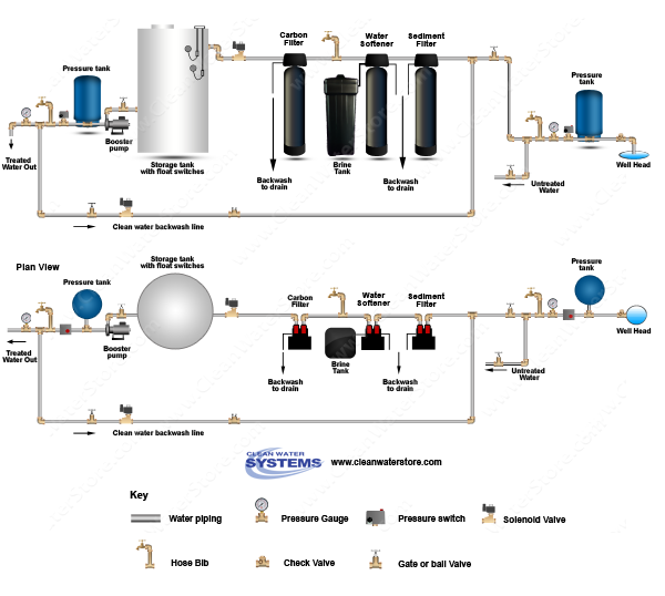Carbon Backwash Filter > Sediment Filter > Softener > Storage Tank > Clean Water Backwash