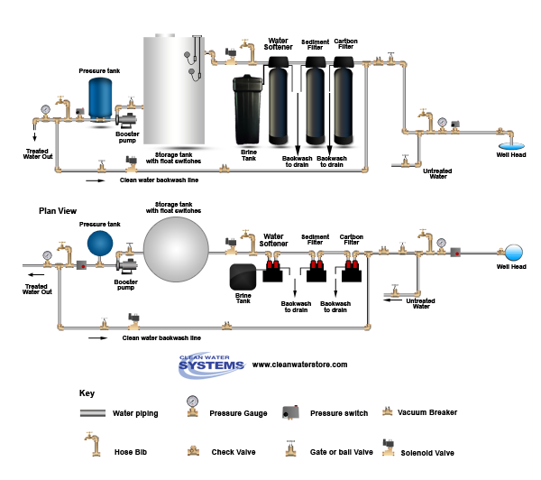 Carbon Backwash Filter > Sediment Filter > Softener > Storage Tank > Clean Water Backwash > No Press