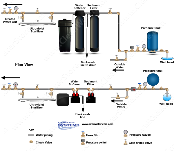 Carbon Backwash Filter > Sediment Filter > Softener > UV