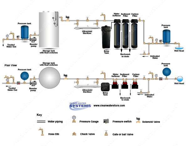 Carbon Backwash Filter > Sediment Filter > Softener > UV > Storage Tank