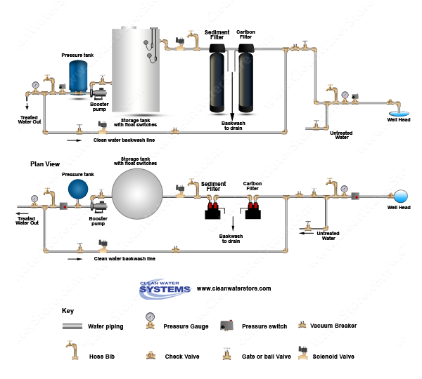 Carbon Backwash Filter > Sediment Filter > Storage Tank > Clean Water Backwash > No Pressure Tank