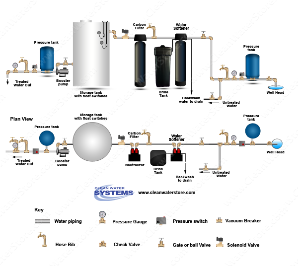 Carbon Backwash Filter > Softener > Storage Tank