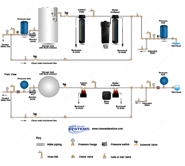 Carbon Backwash Filter > Softener > Storage Tank > Clean Water Backwash