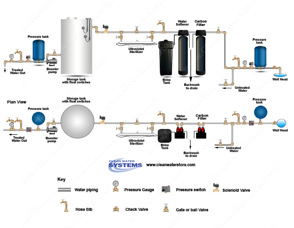 Carbon Backwash Filter > Softener > UV > Storage Tank