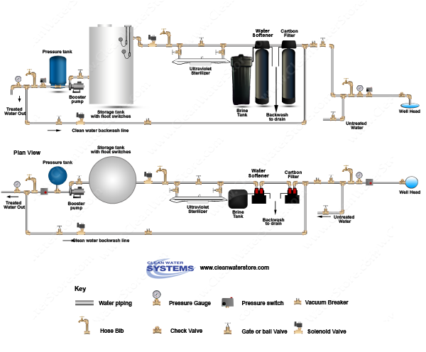 Carbon Backwash Filter > Softener > UV > Storage Tank > Clean Water Backwash > No Pressure Tank