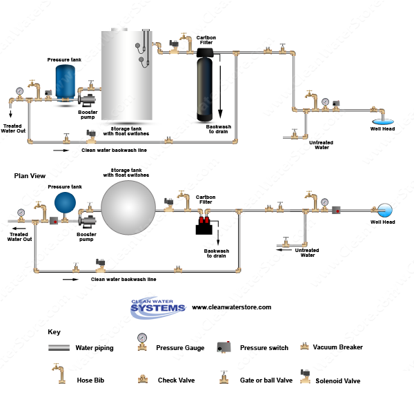 Carbon Backwash Filter > Storage Tank > Clean Water Backwash > No Pressure Tank