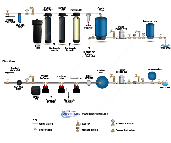 Chlorine Pellet Feeders  > Contact Tank > Neutralizer >  Carbon Filter > Softener