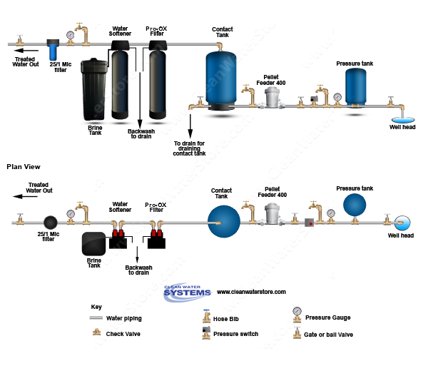 Chlorine Pellet Feeders  > Contact Tank  > Iron Filter - Pro-OX > Softener