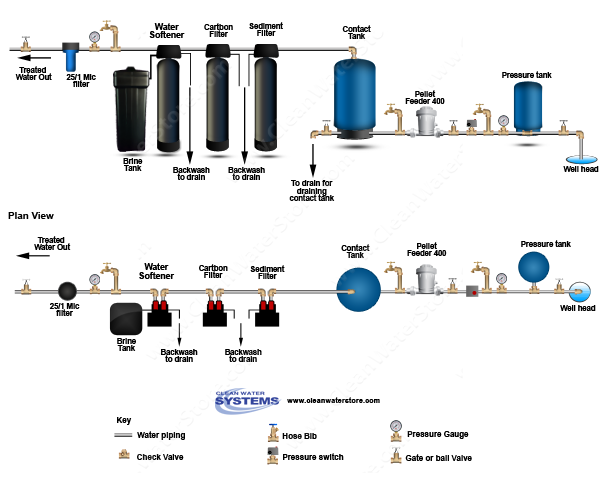 Chlorine Pellet Feeders  > Contact Tank > Sediment Filter > Carbon  > Softener
