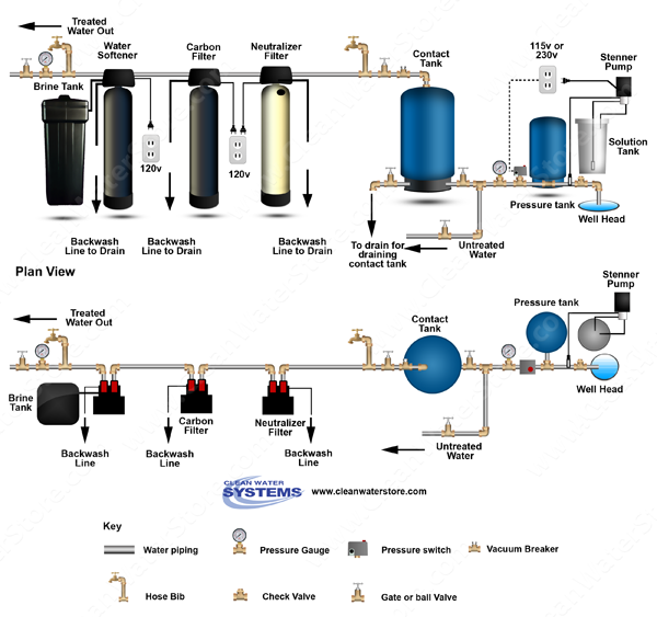 Chlorinator  > Contact Tank > Neutralizer >  Carbon Filter > Softener