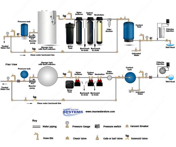 Chlorinator  > Contact Tank > Neutralizer >  Carbon Filter > Softener > Storage Tank