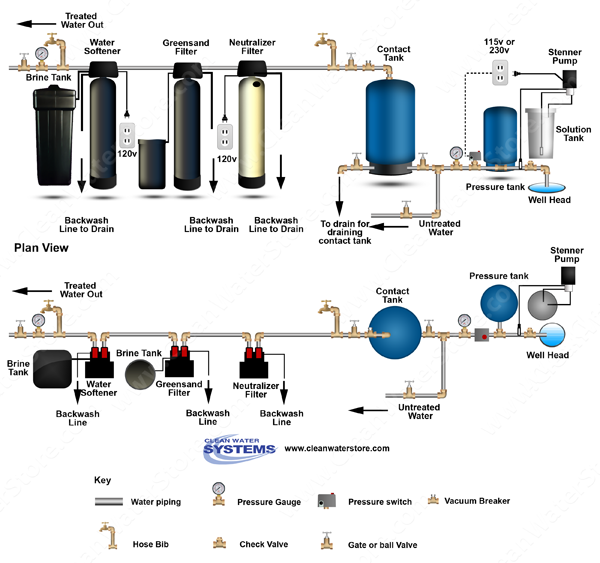 Chlorinator  > Contact Tank > Neutralizer >  Iron Filter - Greensand  >  Softener