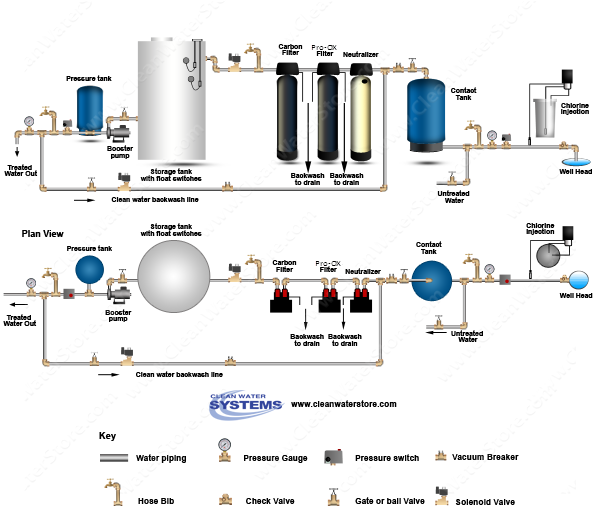Chlorinator  > Contact Tank > Neutralizer > Iron Filter - Pro-OX > Carbon > Storage Tank