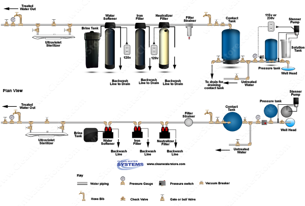 Chlorinator  > Contact Tank > Neutralizer >  Iron Filter - Pro-OX  >  Softener
