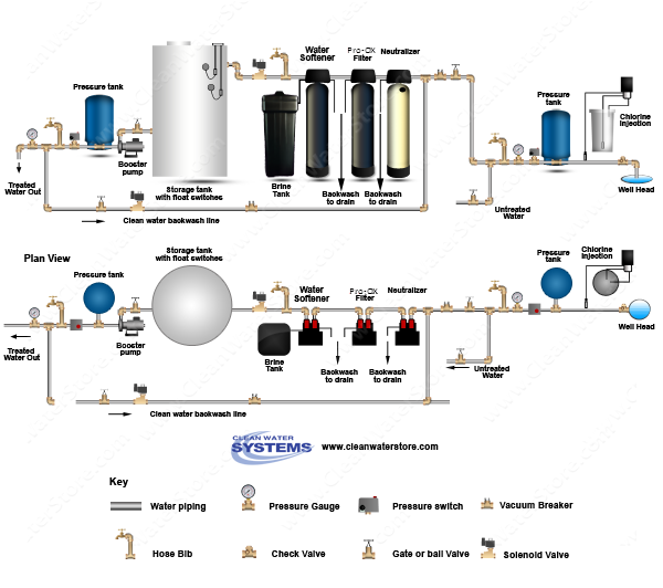 Chlorinator  > Contact Tank > Neutralizer > Iron Filter - Pro-OX > Softener > Storage Tank