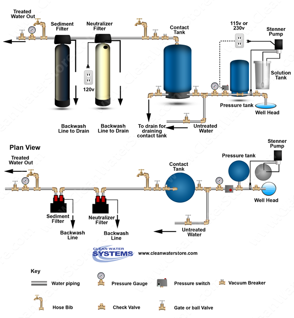 Chlorinator  > Contact Tank > Neutralizer >  Sediment Filter