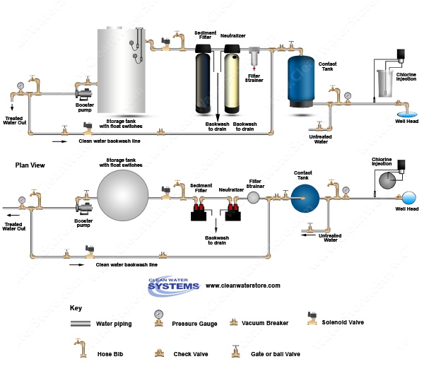 Chlorinator  > Contact Tank > Neutralizer > Sediment Filter > Storage Tank
