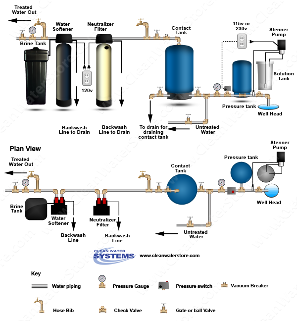 Chlorinator  > Contact Tank > Neutralizer >  Softener