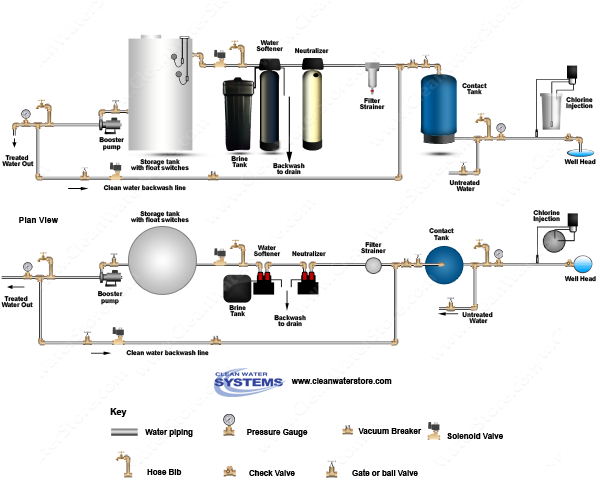 Chlorinator  > Contact Tank > Neutralizer > Softener > Storage Tank