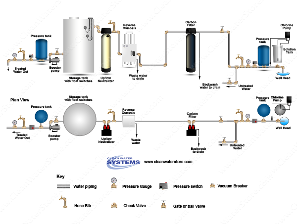 Chlorinator  > Contact Tank  >  Carbon > EPRO > Neutralizer > Storage Tank
