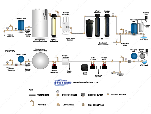 Chlorinator  > Contact Tank  >  Carbon > Softener > EPRO > Neutralizer > Storage Tank