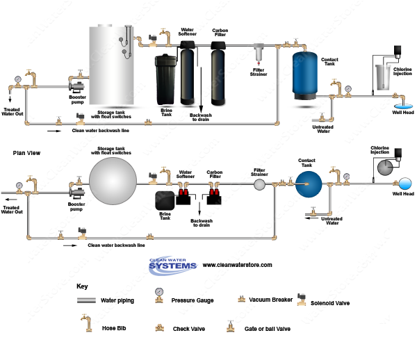 Chlorinator  > Contact Tank > Carbon > Softener > Storage Tank