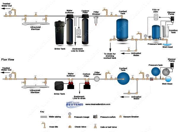 Chlorinator > Contact Tank > Carbon Filter > Softener > Ultraviolet Sterilizer