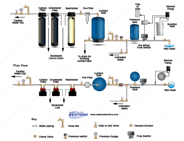 Chlorinator  > Contact Tank  > Flow Switch > Neutralizer > Iron Filter - Greensand > Carbon